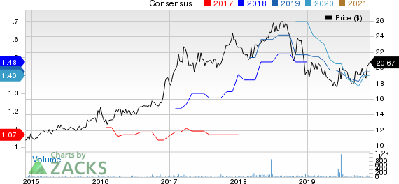 First Community Corporation Price and Consensus