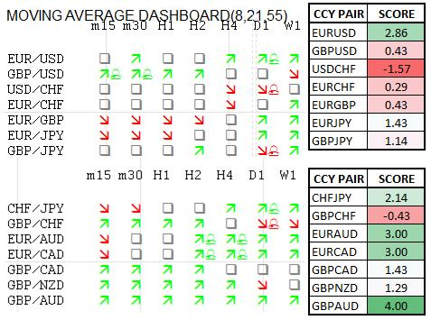 Momentum_Scorecard_GBPAUD_Gains_Could_Continue_Through_RBA_body_Picture_1.png, Momentum Scorecard: GBP/AUD Gains Could Continue Through RBA