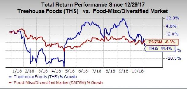 TreeHouse Foods' (THS) top and bottom lines drop year over year in Q3. Adverse volume/mix, and increased freight and commodity costs continue to pose hurdles.