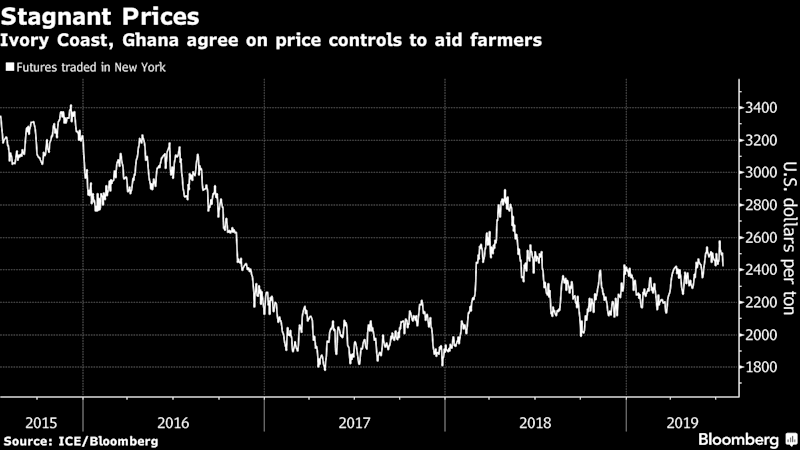 """(Bloomberg) -- The world's two biggest cocoa producers are taking unprecedented steps to exert more control on the market in a bid to help farmers. The problem is they could end up doing the exact opposite.Ivory Coast and Ghana are jointly introducing a premium of $400 a metric ton to their sales, a so-called living-income differential. The move could end up encouraging growers to boost production just as high prices curb consumption, setting the industry up for a dangerous boom-and-bust scenario, traders and analysts say.""""Fair to the farmers as it may be seen, there are unintended consequences,"""" said Marcelo Dorea, senior soft-commodities trader at investment firm First New York and an industry veteran. """"It has the potential to, over time, lead us onto sequential, structural surpluses and inevitably to lower futures prices.""""The two countries' industry regulators implemented the measure Tuesday and it will be felt by farmers from the 2020-2021 season that starts on Oct. 1. That's just weeks before elections in Ivory Coast and a couple months before citizens take to the polls in Ghana, potentially helping the incumbent governments to gather votes. The countries account for more than 60% of the global cocoa supply.""""The government will seek to use this to tell farmers how much they are loved,"""" said Godfred Bokpin, senior economics lecturer at the University of Ghana in Accra. """"The dividend comes back when votes are needed.""""Growers will probably reap some benefits as production from other countries isn't enough to supply the chocolate industry. But in the meantime, buyers will be kept at bay, and the stalemate could mean the top growers won't be selling futures to hedge, opening doors for prices to rise in a market where speculators are already holding large bullish bets.Cocoa Can Rise More on Floor Price as Demand Grows: BI CommodityFarmers like Michael Acheampong, who runs a cooperative with 1,500 growers in the town of Kwarbeng, about 100 kilometers (62 miles) north """