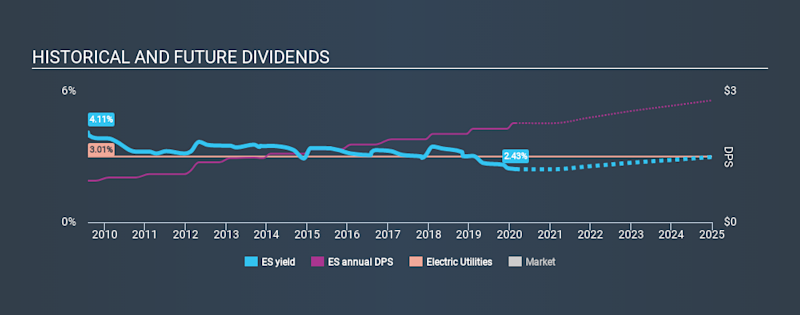 NYSE:ES Historical Dividend Yield, February 27th 2020