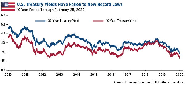 U.S. treasury yields have fallen to new record lows
