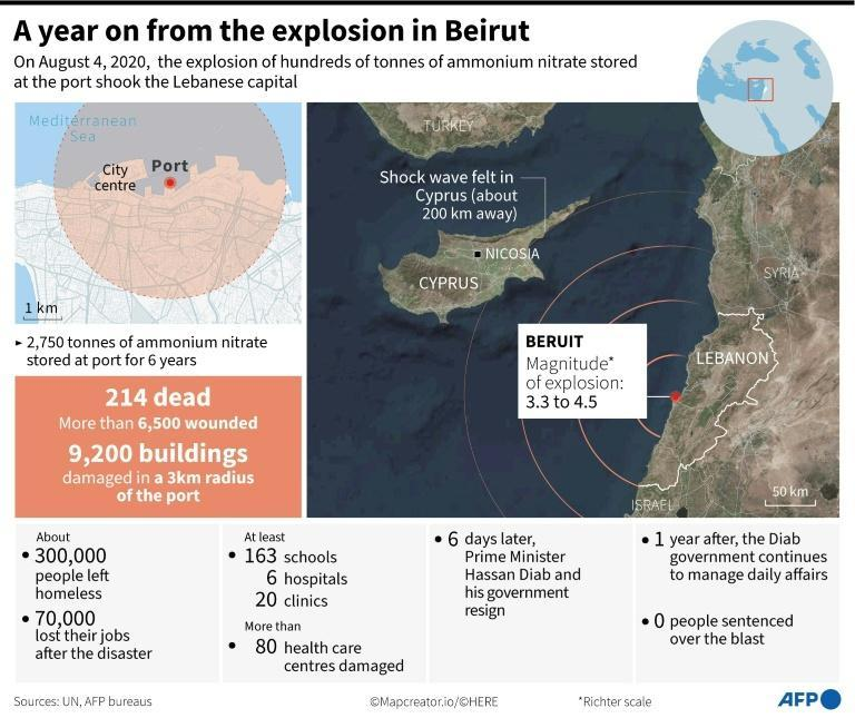 A year on from the explosion in Beirut