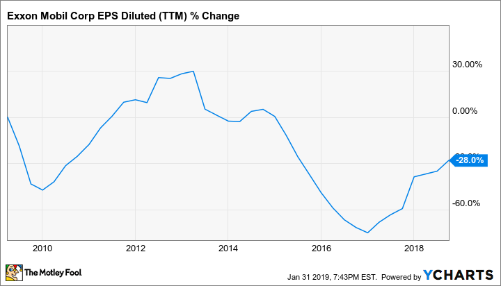 XOM EPS Diluted (TTM) Chart