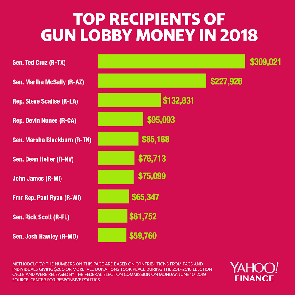 The top 10 politicians that received money from the gun lobby, according to data from the Center for Responsive Politics.