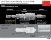 China space station taking shape in orbit