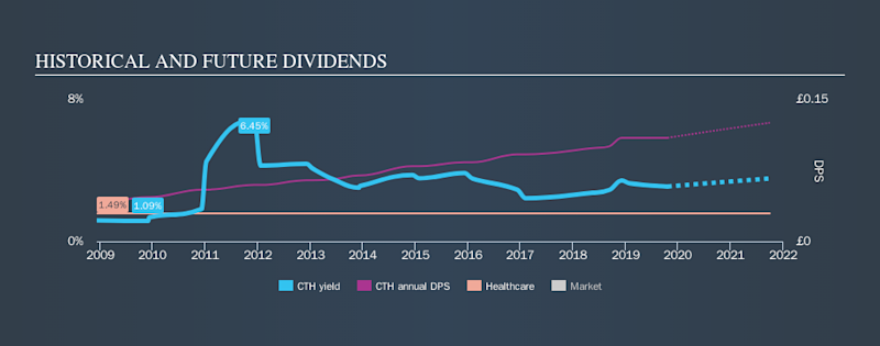 AIM:CTH Historical Dividend Yield, October 20th 2019