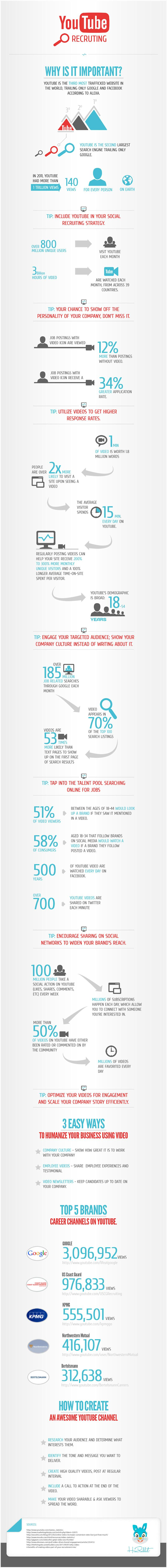 YouTube: The Secret Ingredient for Job Recruitment [INFOGRAPHIC]