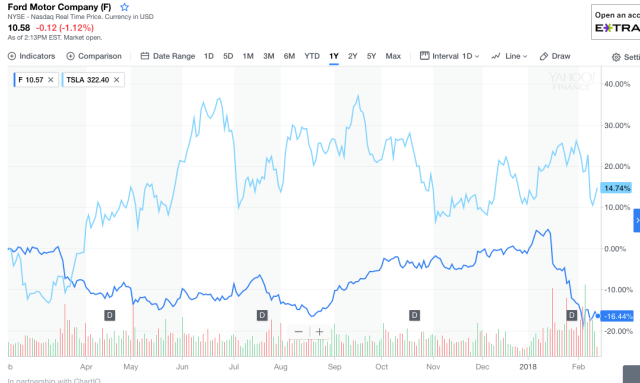 Ford's stock price during the last year (bottom line), compared with Tesla's.