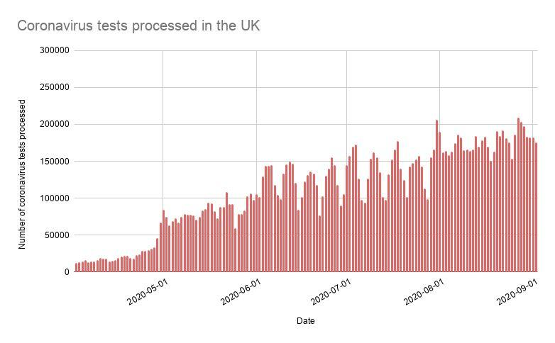 Number of coronavirus tests processed in the UK each day (Photo: Gov UK data )