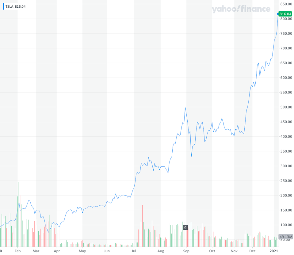 Tesla share price year to date. Source: Yahoo Finance