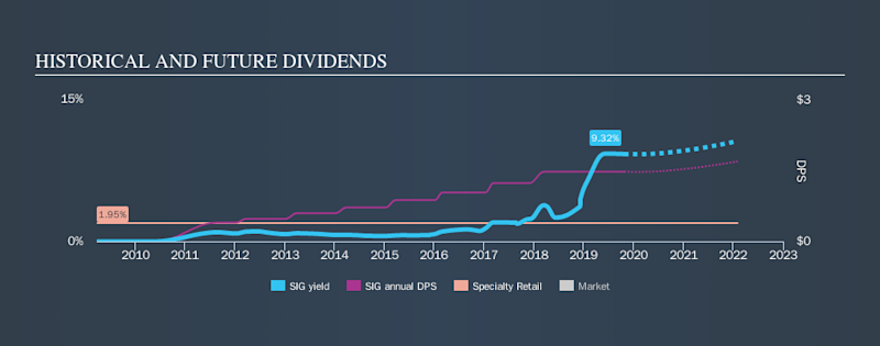 NYSE:SIG Historical Dividend Yield, October 24th 2019