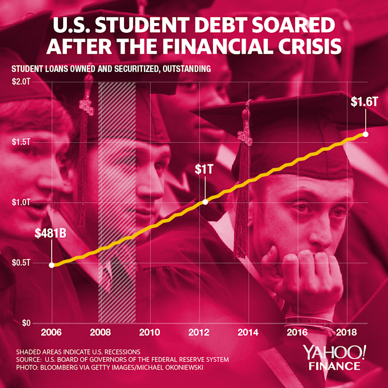 Student loan debt has soared over the last decade. (Graphic: David Foster/Yahoo Finance)