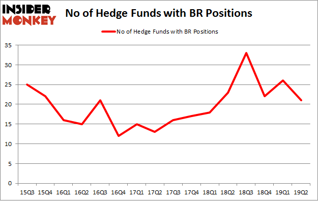 No of Hedge Funds with BR Positions