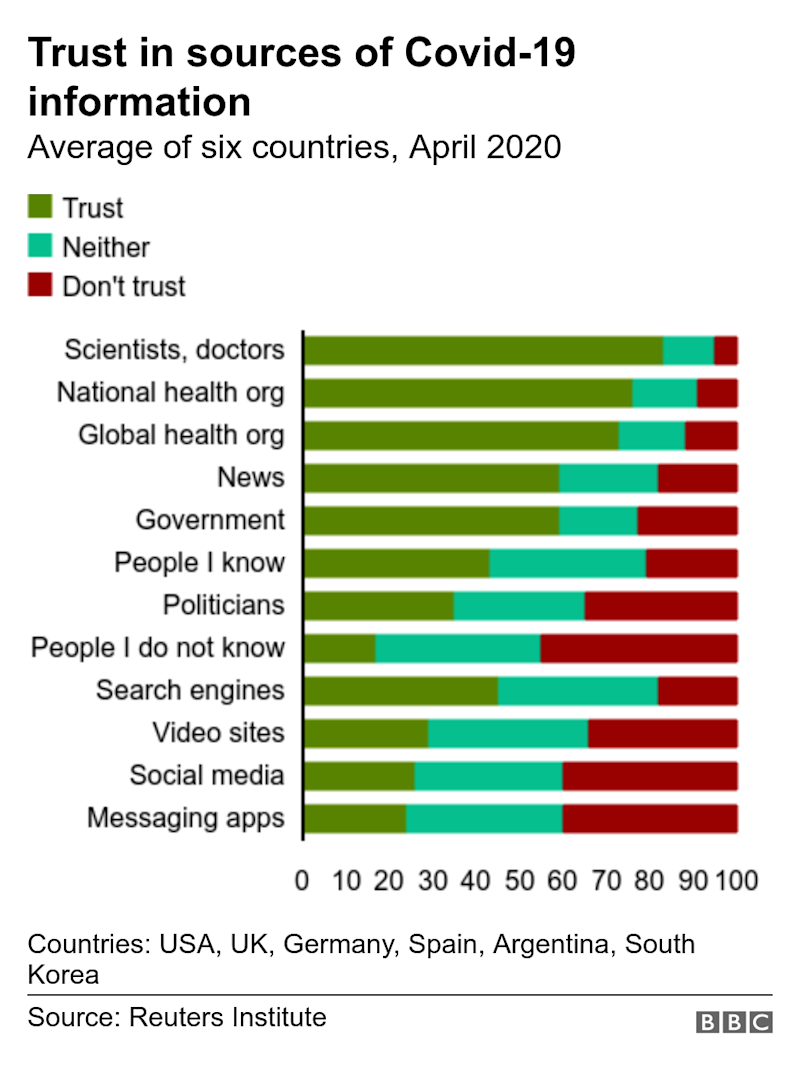 Trust in sources of Covid-19 information. Average of six countries, April 2020. Countries: USA, UK, Germany, Spain, Argentina, South Korea.