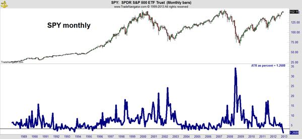 SPY vs VIX Market Outlook Chart