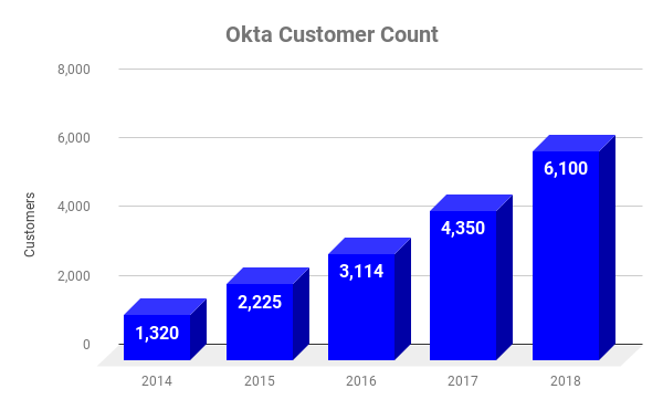 Chart showing Okta customers over time