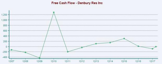 Denbury (DNR) expects new carbon dioxide enhanced oil recovery project to uphold its free cash flow situation.