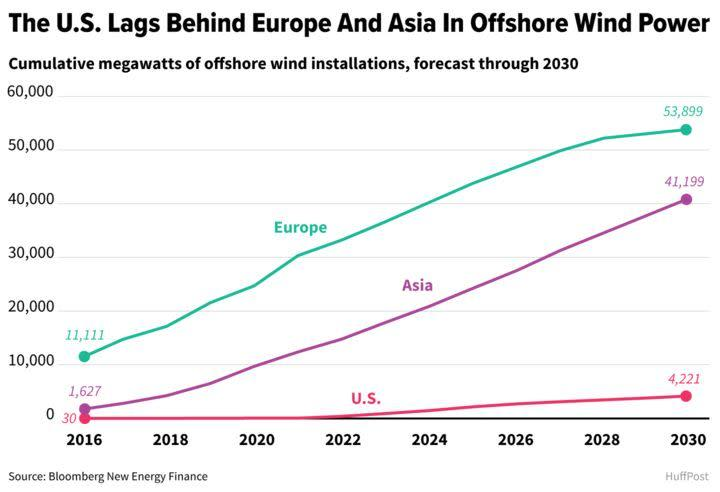 Offshore wind issoaring in Europe and East Asia, though it has been slow to take off inthe United States. (Photo: ALISSA SCHELLER / HUFFPOST)