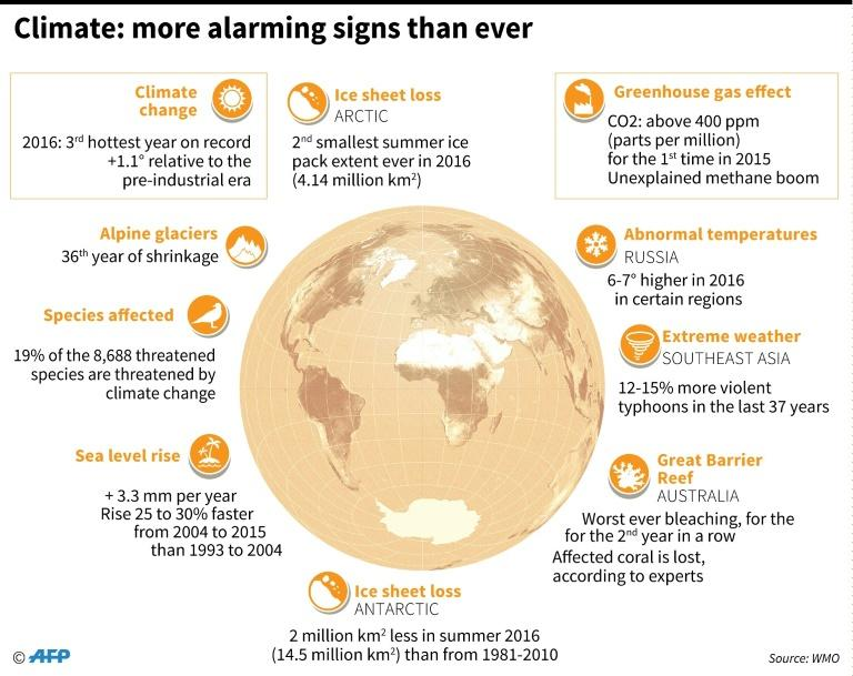 Graphic showing a number of environmental warning signs as a Climate Vulnerable Forum in Bonn urges climate solidarity