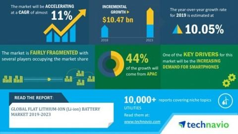 Global Flat Lithium-ion (Li-ion) Battery Market 2019-2023  Increase in Recycling of Li-ion Batteries to Boost Growth  Technavio