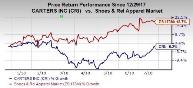 "Carter's (CRI) Retail and International segments continue to reflect strength, while the weakness in the Wholesale segment, due to the bankruptcy of Toys ""R"" Us, has been a key concern for the stock."
