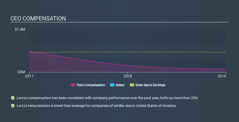 NYSE:AJX CEO Compensation, February 6th 2020