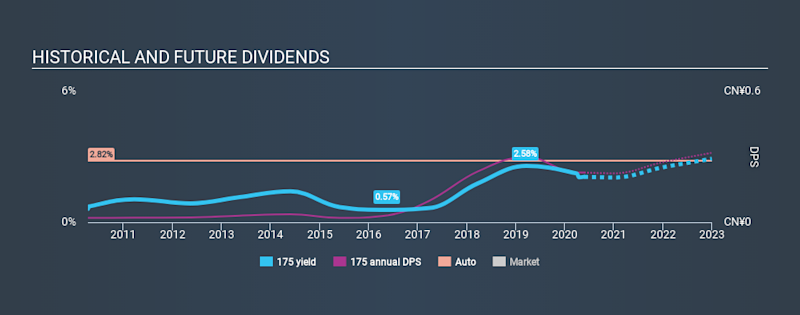 SEHK:175 Historical Dividend Yield May 24th 2020