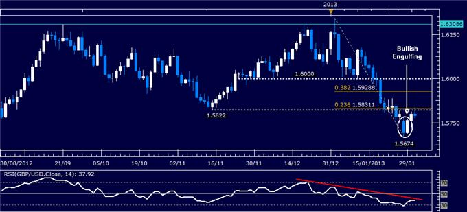 Forex_GBPUSD_Technical_Analysis_01.31.2013_body_Picture_1.png, Forex: GBP/USD Technical Analysis 01.31.2013