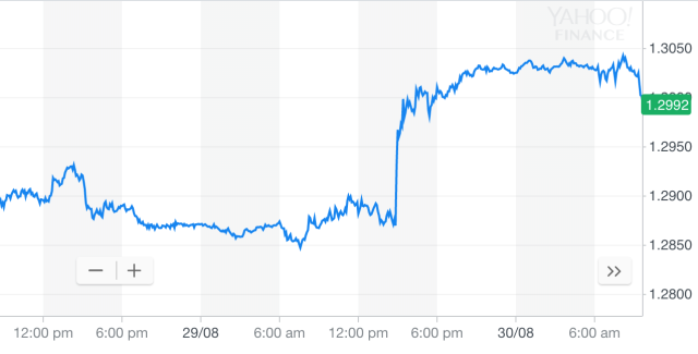 Yahoo Finance chart showing the how the pound has moved with Michel Barnier's comments