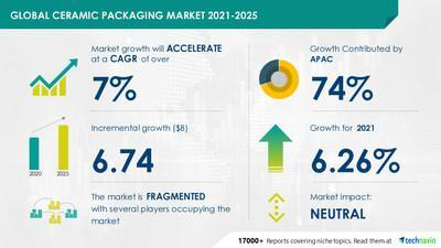 Ceramic Packaging Market- Forecast and Analysis 2021-2025