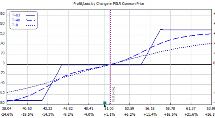 Fslr stock options on yahoo finance
