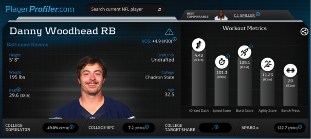 Danny Woodhead has the chance to be a fantasy bargain in 2017.