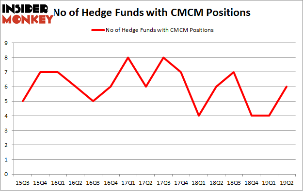 No of Hedge Funds with CMCM Positions