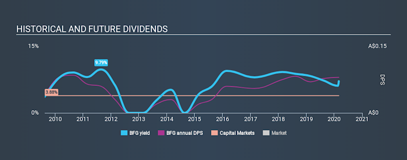 ASX:BFG Historical Dividend Yield, February 29th 2020