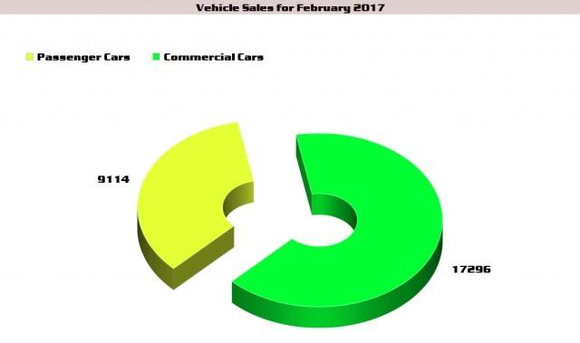 Passenger Car and Commercial Car Sales Feb 2017