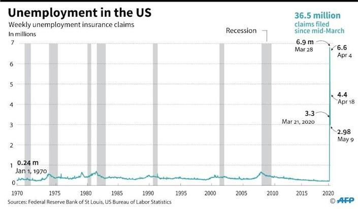 Unemployment claims in the US (AFP Photo/)