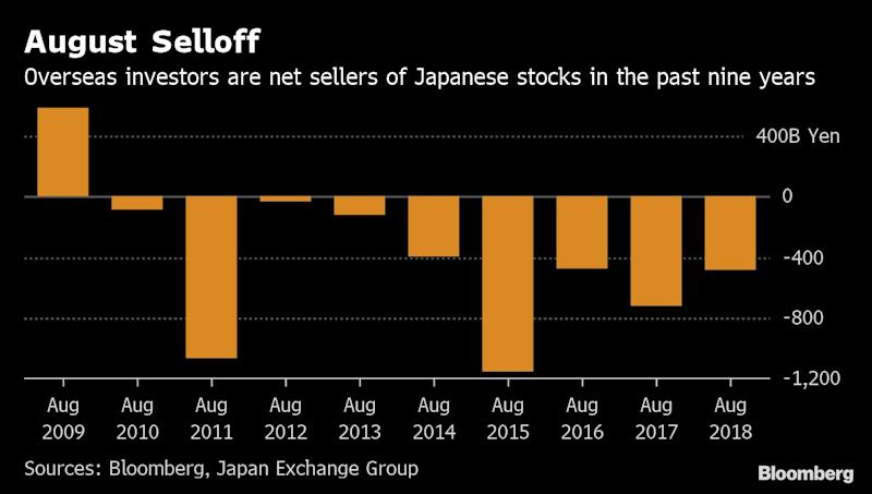 History Points to Monthly Drop in August for Japan's Stocks