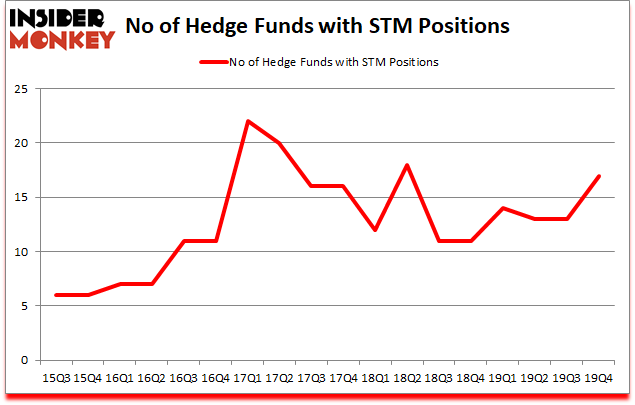Is STM A Good Stock To Buy?