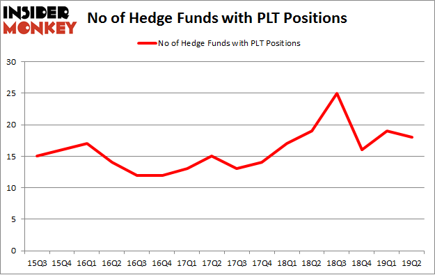No of Hedge Funds with PLT Positions