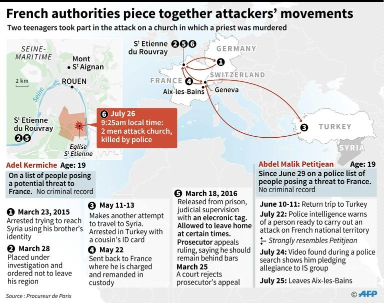 Graphic showing the movements of France church attackers Adel Kermiche and Abdel Malik Petitjean