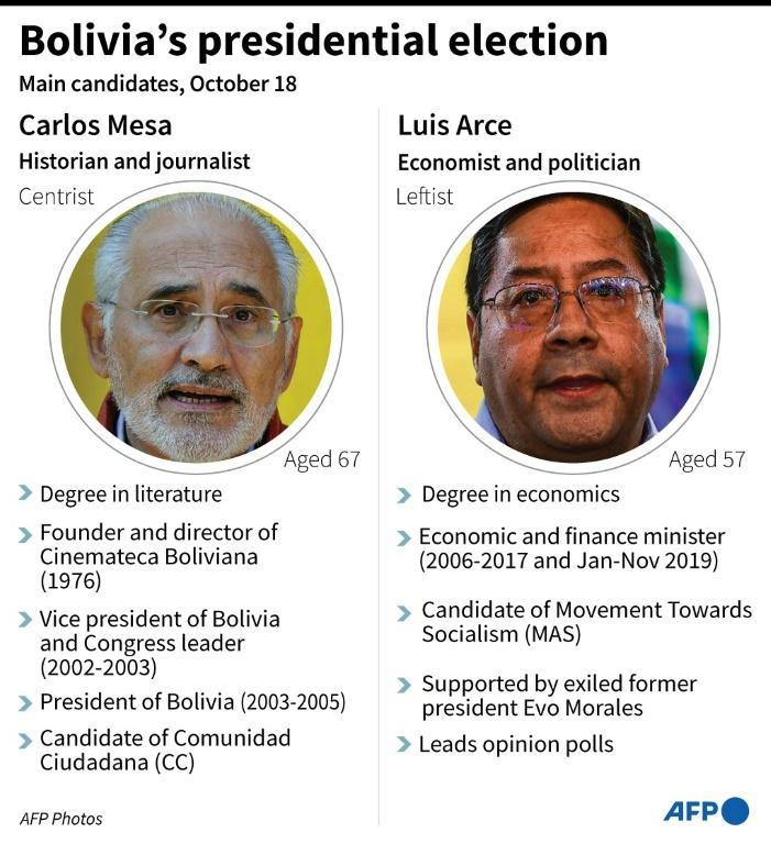 Mini-profiles of the two main candidates in Bolivia's presidential election on 18 October, 2020: Evo Morales' candidate, Luis Arce, and former centrist president Carlos Mesa