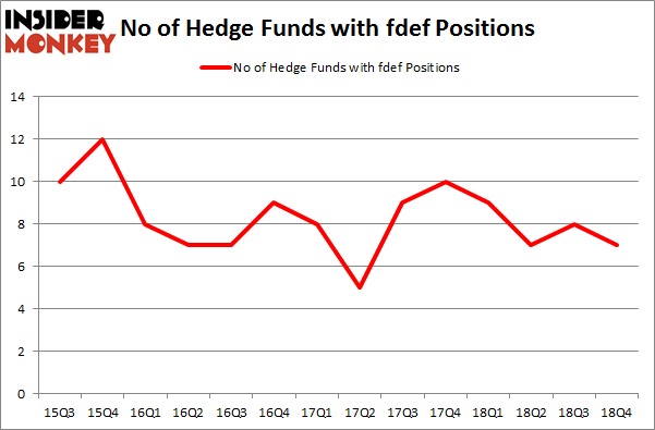 No of Hedge Funds with FDEF Positions