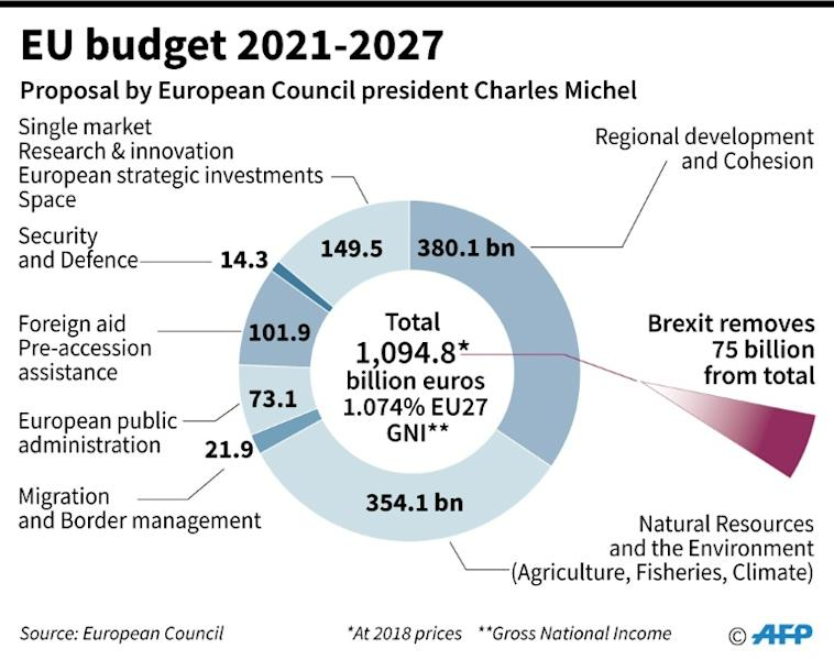 Graphic showing the EU budget for 2021-2027 proposed by the European Council President Charles Michel. (AFP Photo/Jonathan WALTER)