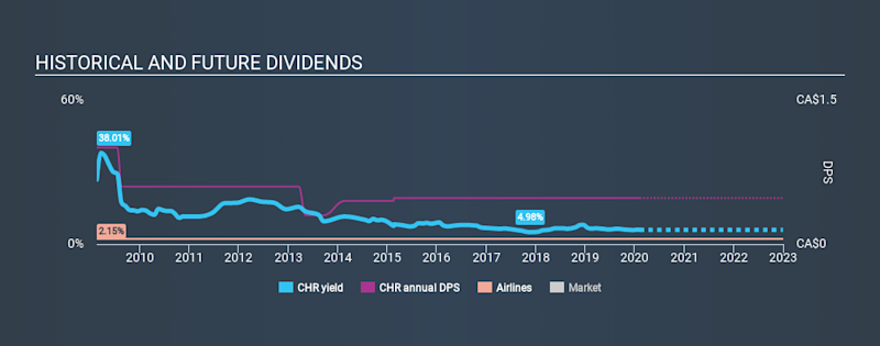 TSX:CHR Historical Dividend Yield, February 8th 2020