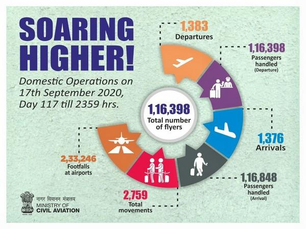 Domestic operations on Thursday were 1,16,398. (Source - Union Ministry of Civil Aviation)