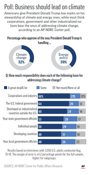 Results of AP-NORC Center poll on attitudes toward climate change and President Donald Trump's handling of climate and energy issues.;