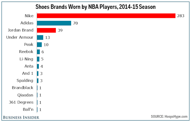 How Many Shoes Does Nike Sell A Second