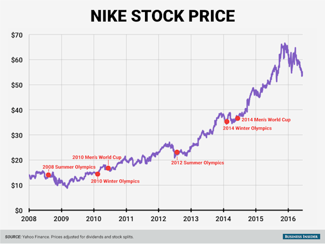 ecf089284 Nike stock could do something unexpected before the Olympics