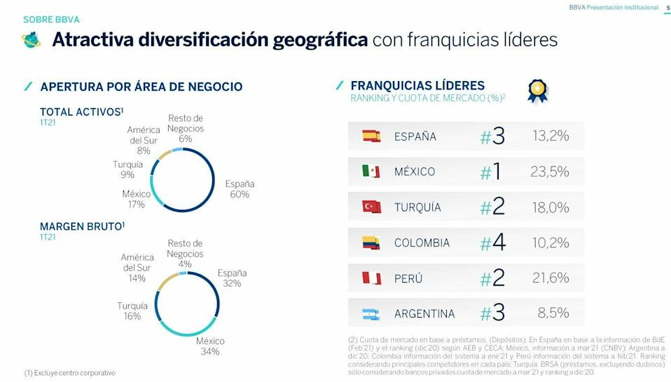 BBVA and its geographic diversification